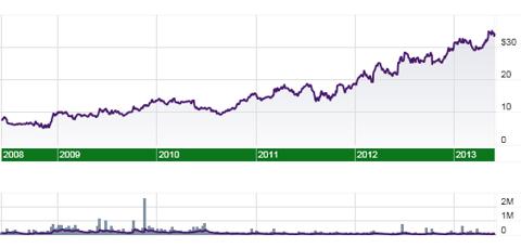 Cantel Medical (<a href='http://seekingalpha.com/symbol/CMN' title='Cantel Medical Corporation'>CMN</a>) 5 year stock price and volume
