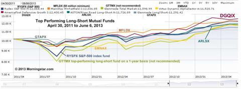 Performance graphs for top performing long-short mutual funds 2011-2013