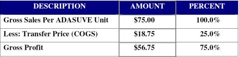 ADASUVE Transfer Price Table