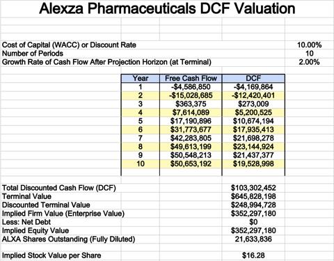 Alexza DCF Valuation