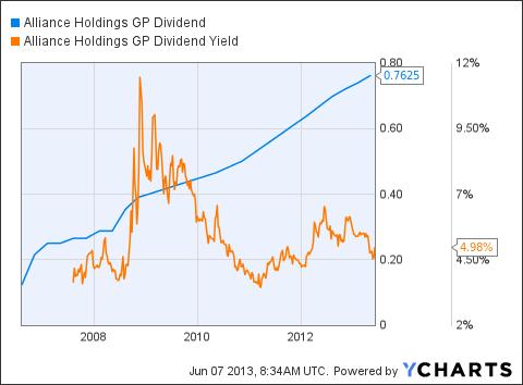 AHGP Dividend Chart