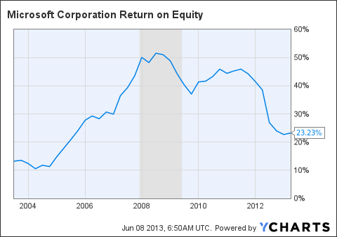 MSFT Return on Equity Chart