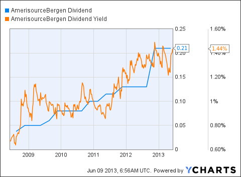ABC Dividend Chart