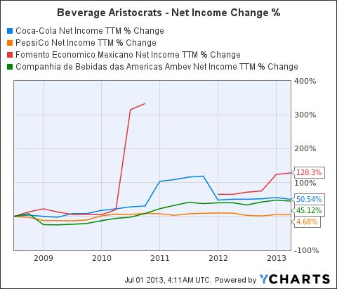 KO Net Income TTM Chart