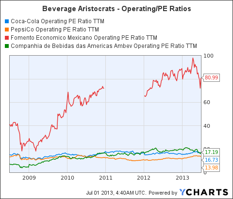 KO Operating PE Ratio TTM Chart