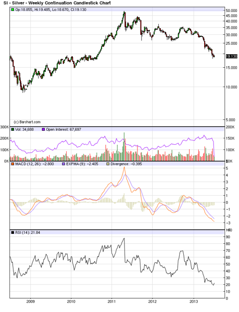 Silver September 2013 Continuation Chart