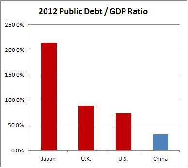 An analysis of the importance of the issue of public debt of the united states