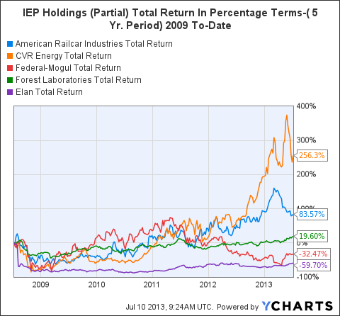 ARII Total Return Price Chart