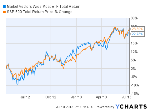 MOAT Total Return Price Chart