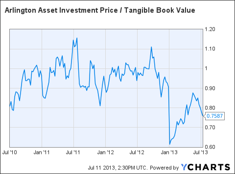 AI Price / Tangible Book Value Chart