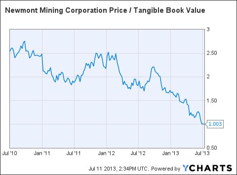NEM Price / Tangible Book Value Chart