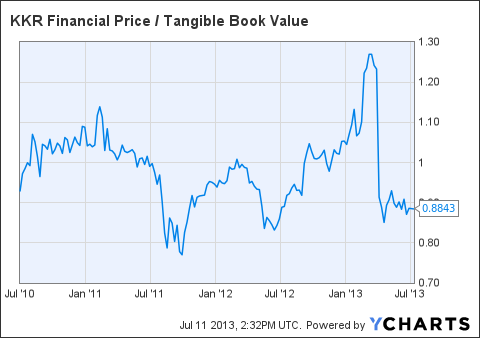KFN Price / Tangible Book Value Chart