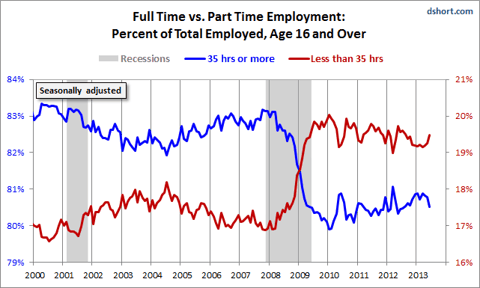 history of full time vs part time employment When searching for a job, one important factor people consider is the number of hours offered students might prefer the flexibility of a part-time schedule, while people with more financial obligations usually prefer working more hours to bring in more money others combine full- and part-time jobs to make ends meet.