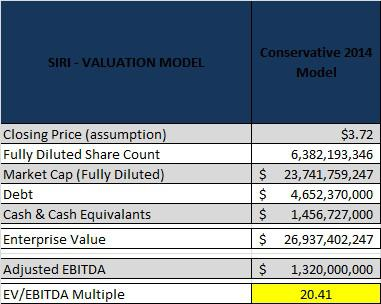 Sirius XM Valuation Model With Updated EBITDA Guidance