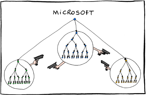 Microsoft reorg tragedy or farce microsoft corporation for Farcical behavior