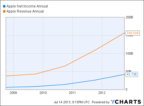 AAPL Net Income Annual Chart