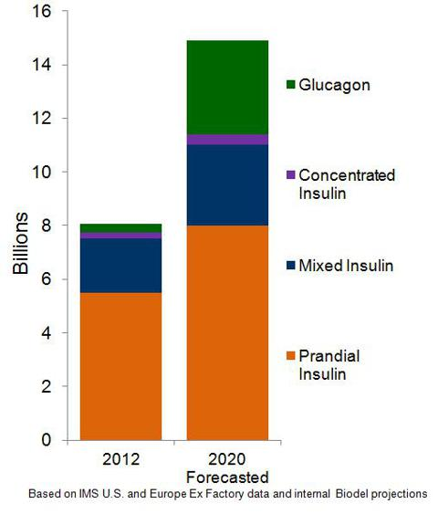 Biod Graph