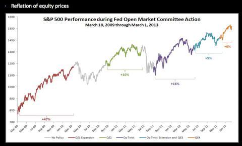 Effect of QE