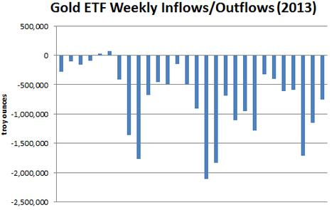 Gold Weekly Inflows-Outflows