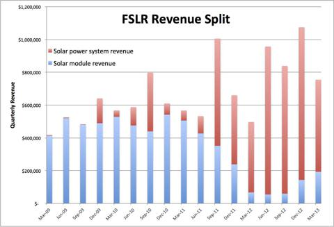 First Solar Historical Revenue Split