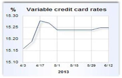 Credit cards industry chart 2