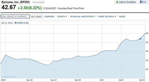 Epizyme Chart - Yahoo Finance