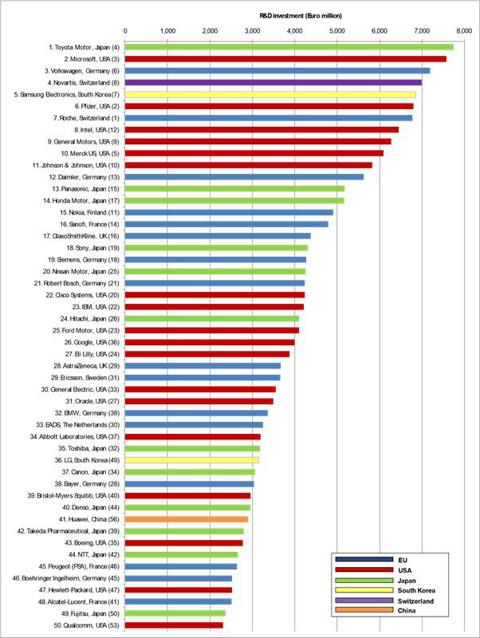 Top 50 R&D Spenders in the World