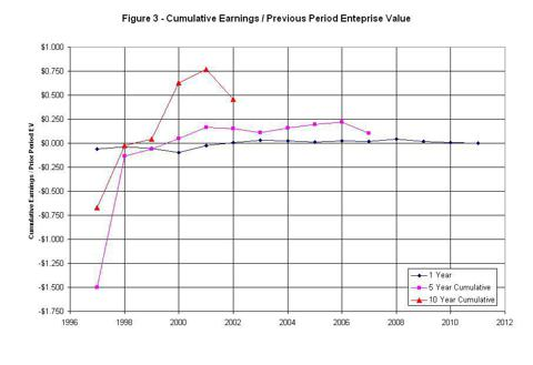 Figure 3 - Cumulative earnings returns as a function of previous period enterprise value