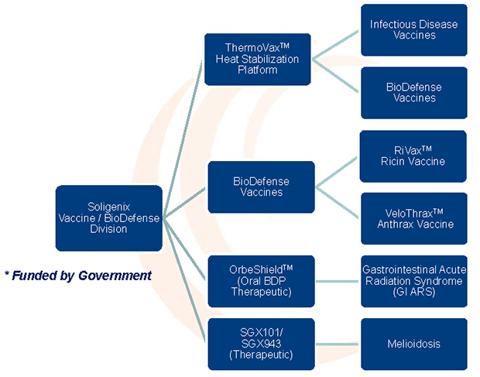 Vaccine/BioDefense Business Segment