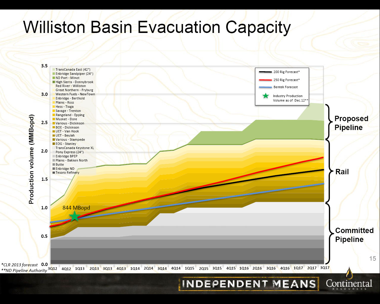 Bakken producers and light sweet refining capacity time for The williston