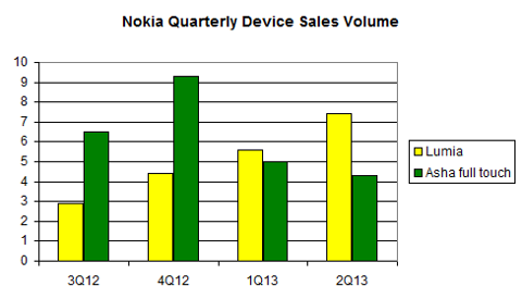 Nokia Quarterly Device Sales