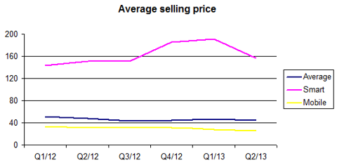 Average selling price
