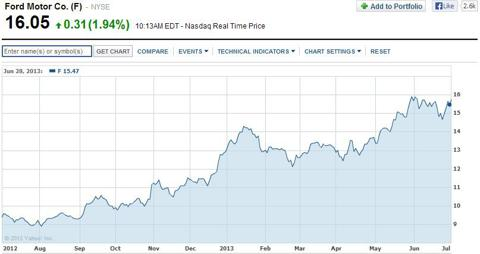 Ford 1 Year Chart - Yahoo Finance