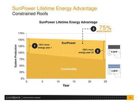 SunPower Efficiency Advantage