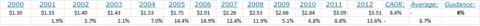 http://investor.chevron.com/phoenix.zhtml?c=130102&p=irol-dividendinformation