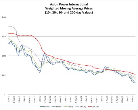7.20.13 AXPW Price