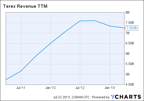 TEX Revenue TTM Chart