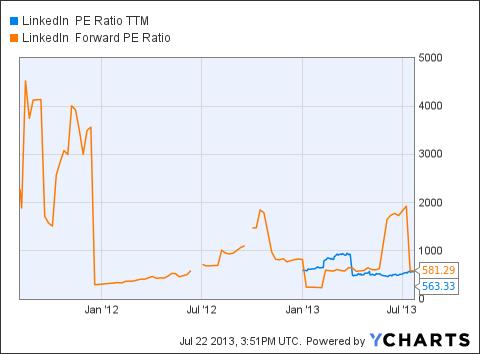 LNKD PE Ratio TTM Chart
