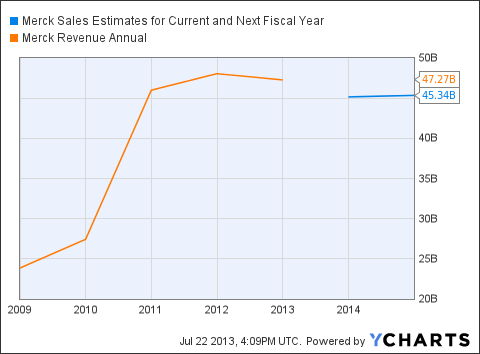 MRK Sales Estimates for Current and Next Fiscal Year Chart