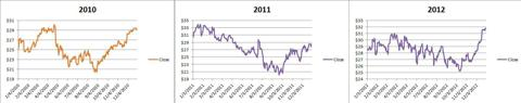 RHI Stock Price 2010-2012