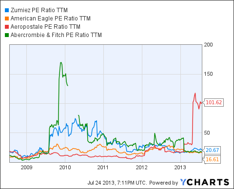 ZUMZ PE Ratio TTM Chart