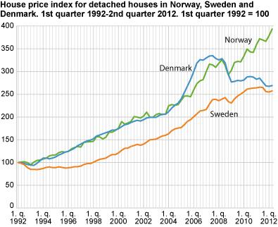 Norway Bubble