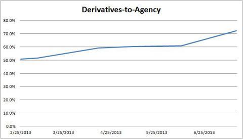 ARR Derivatives