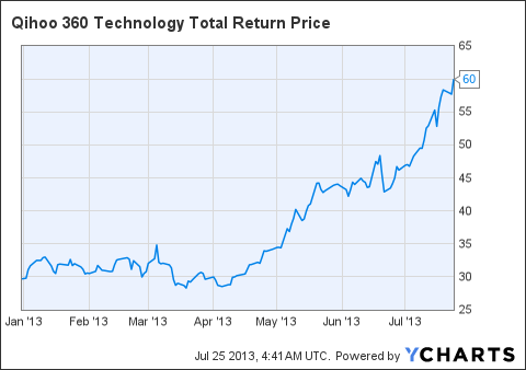 QIHU Total Return Price Chart