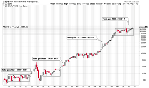 113 Year Chart for Dow Jones Industrial Average (Since 1900) - 0.726.2013