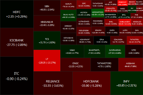 The Weekly Nifty50 Heatmap