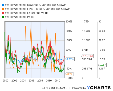 WWE Revenue Quarterly YoY Growth Chart