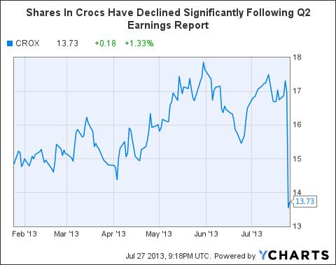 CROX Chart