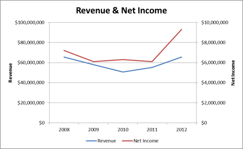 Revenue & Net Income