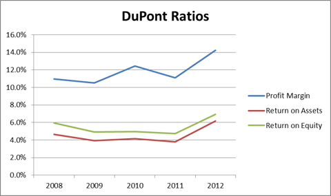 DuPont Ratios